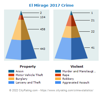 El Mirage Crime 2017