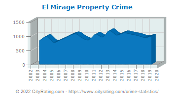 El Mirage Property Crime