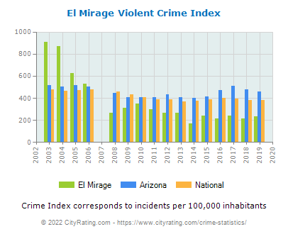 El Mirage Violent Crime vs. State and National Per Capita