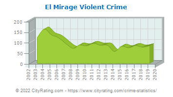 El Mirage Violent Crime