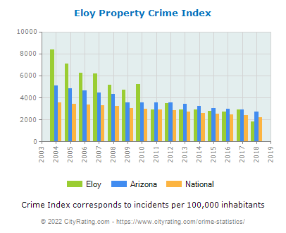 Eloy Property Crime vs. State and National Per Capita