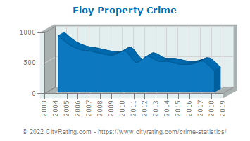 Eloy Property Crime