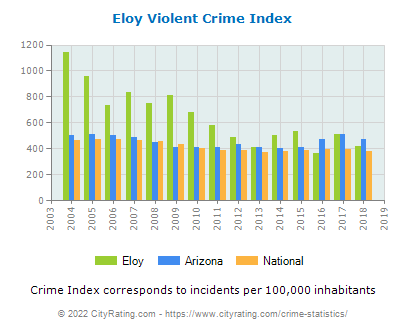 Eloy Violent Crime vs. State and National Per Capita
