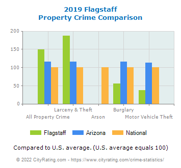 Flagstaff Property Crime vs. State and National Comparison