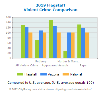 Flagstaff Violent Crime vs. State and National Comparison