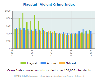 Flagstaff Violent Crime vs. State and National Per Capita