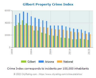 Gilbert Property Crime vs. State and National Per Capita