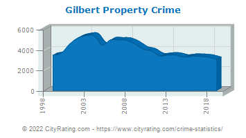 Gilbert Property Crime