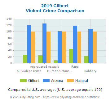 Gilbert Violent Crime vs. State and National Comparison