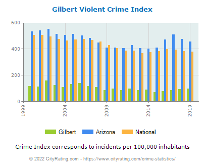 Gilbert Violent Crime vs. State and National Per Capita