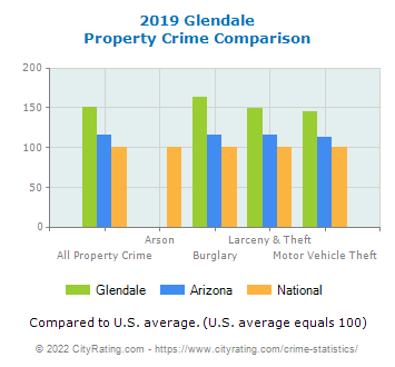 Glendale Property Crime vs. State and National Comparison