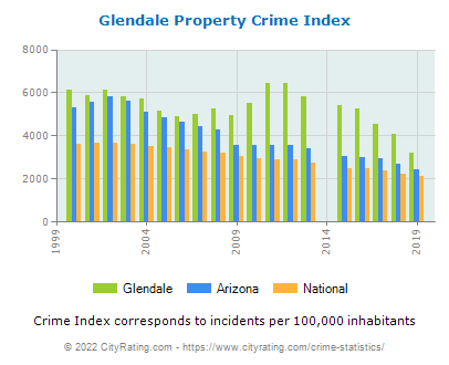Glendale Property Crime vs. State and National Per Capita