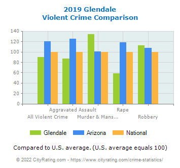 Glendale Violent Crime vs. State and National Comparison