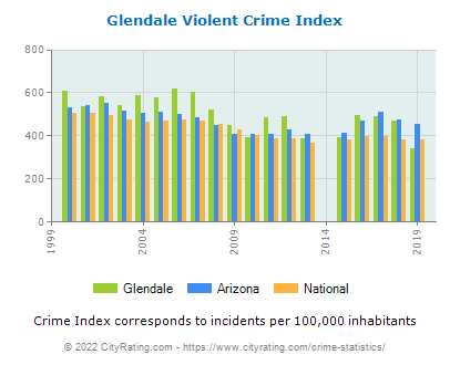 Glendale Violent Crime vs. State and National Per Capita