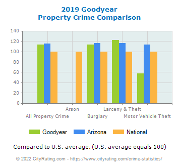 Goodyear Property Crime vs. State and National Comparison