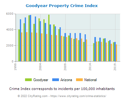 Goodyear Property Crime vs. State and National Per Capita