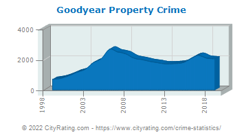 Goodyear Property Crime