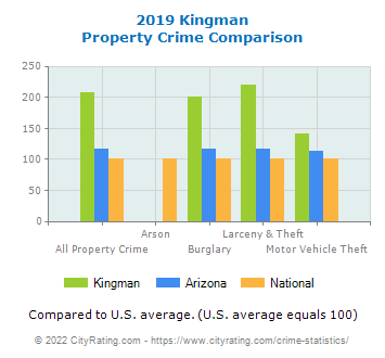 Kingman Property Crime vs. State and National Comparison