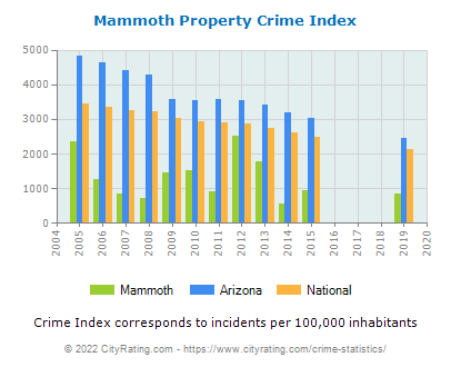 Mammoth Property Crime vs. State and National Per Capita