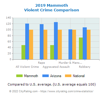 Mammoth Violent Crime vs. State and National Comparison