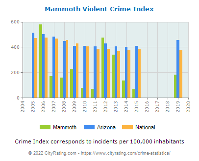 Mammoth Violent Crime vs. State and National Per Capita
