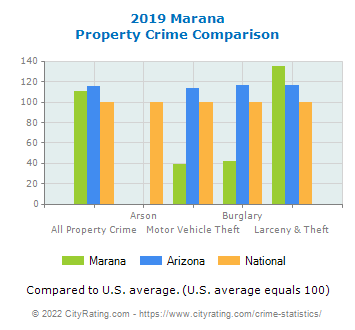 Marana Property Crime vs. State and National Comparison