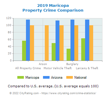 Maricopa Property Crime vs. State and National Comparison
