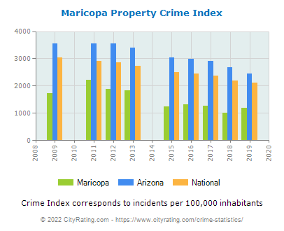 Maricopa Property Crime vs. State and National Per Capita