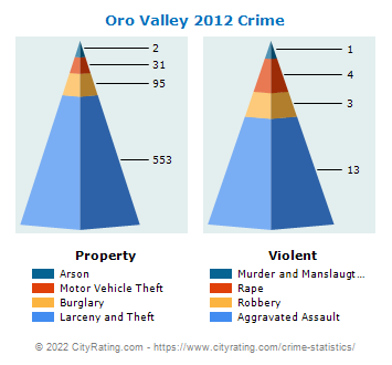 Oro Valley Crime 2012