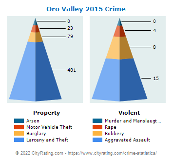 Oro Valley Crime 2015