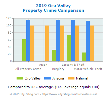 Oro Valley Property Crime vs. State and National Comparison