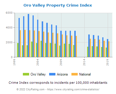 Oro Valley Property Crime vs. State and National Per Capita