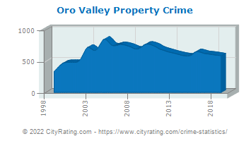 Oro Valley Property Crime
