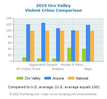 Oro Valley Violent Crime vs. State and National Comparison