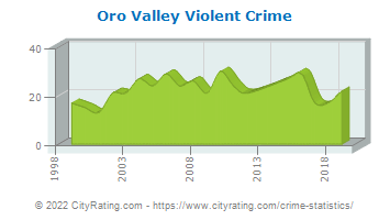 Oro Valley Violent Crime