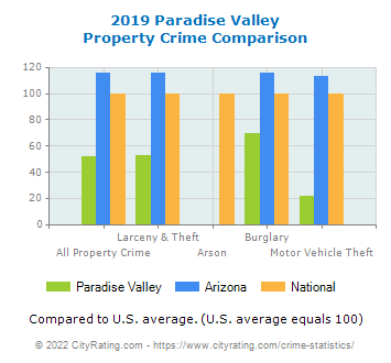 Paradise Valley Property Crime vs. State and National Comparison