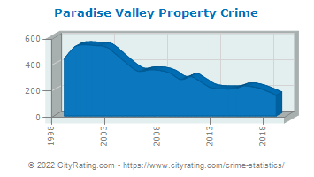 Paradise Valley Property Crime