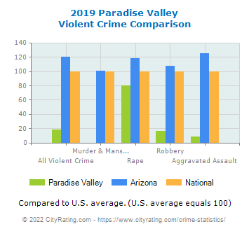 Paradise Valley Violent Crime vs. State and National Comparison