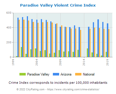 Paradise Valley Violent Crime vs. State and National Per Capita