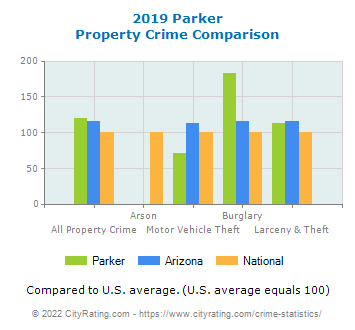 Parker Property Crime vs. State and National Comparison