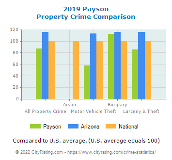 Payson Property Crime vs. State and National Comparison