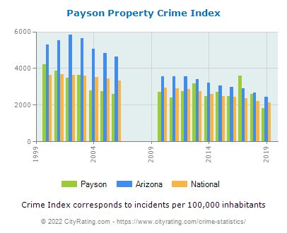 Payson Property Crime vs. State and National Per Capita