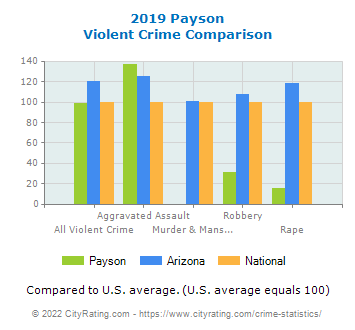 Payson Violent Crime vs. State and National Comparison