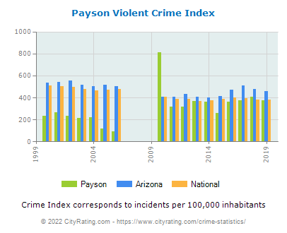 Payson Violent Crime vs. State and National Per Capita