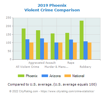 Phoenix Violent Crime vs. State and National Comparison