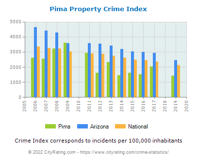 Pima Property Crime vs. State and National Per Capita