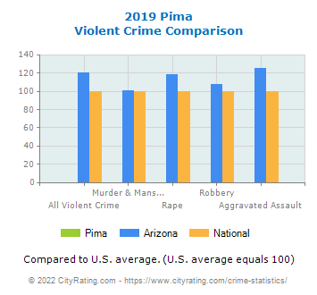 Pima Violent Crime vs. State and National Comparison