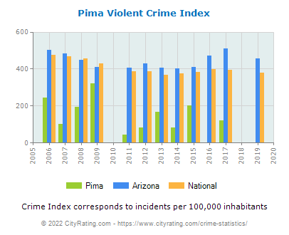Pima Violent Crime vs. State and National Per Capita