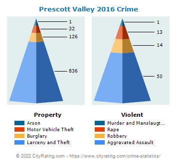 Prescott Valley Crime 2016