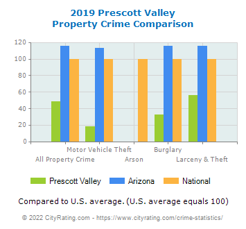 Prescott Valley Property Crime vs. State and National Comparison